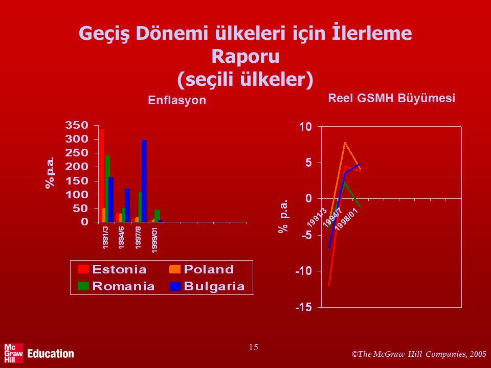 © The McGraw-Hill Companies, 2005 15 Geçiş Dönemi ülkeleri için İlerleme Raporu (seçili ülkeler) Enflasyon Reel GSMH Büyümesi