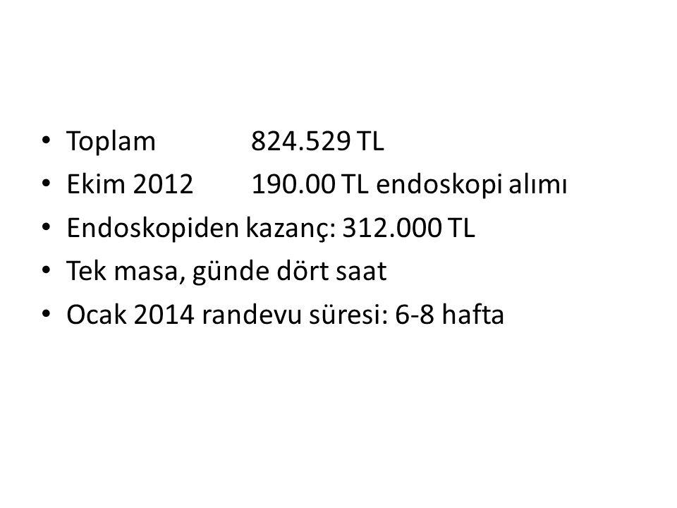 Toplam 824.529 TL Ekim 2012 190.00 TL endoskopi alımı Endoskopiden kazanç: 312.000 TL Tek masa, günde dört saat Ocak 2014 randevu süresi: 6-8 hafta
