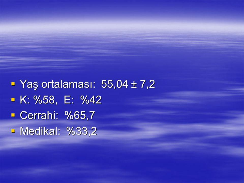  Yaş ortalaması: 55,04 ± 7,2  K: %58, E: %42  Cerrahi: %65,7  Medikal: %33,2