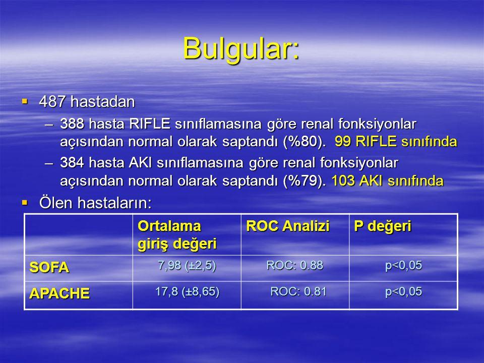 Bulgular:  487 hastadan –388 hasta RIFLE sınıflamasına göre renal fonksiyonlar açısından normal olarak saptandı (%80). 99 RIFLE sınıfında –384 hasta