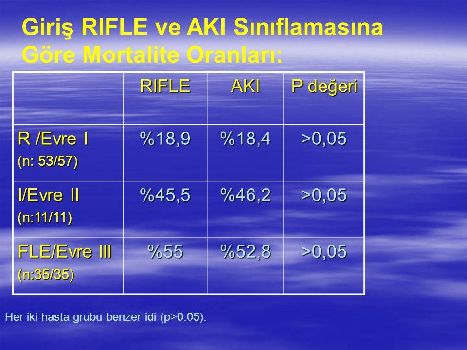 Her iki hasta grubu benzer idi (p>0.05). RIFLE AKI P değeri R /Evre I (n: 53/57) %18,9%18,4>0,05 I/Evre II (n:11/11)%45,5%46,2>0,05 FLE/Evre III (n:35