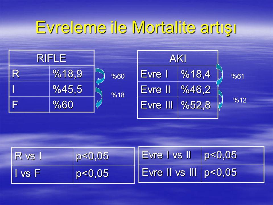 Evreleme ile Mortalite artışı RIFLE R%18,9 I%45,5 F%60 AKI Evre I %18,4 Evre II %46,2 Evre III %52,8 R vs I p<0,05 I vs F p<0,05 Evre I vs II p<0,05 E