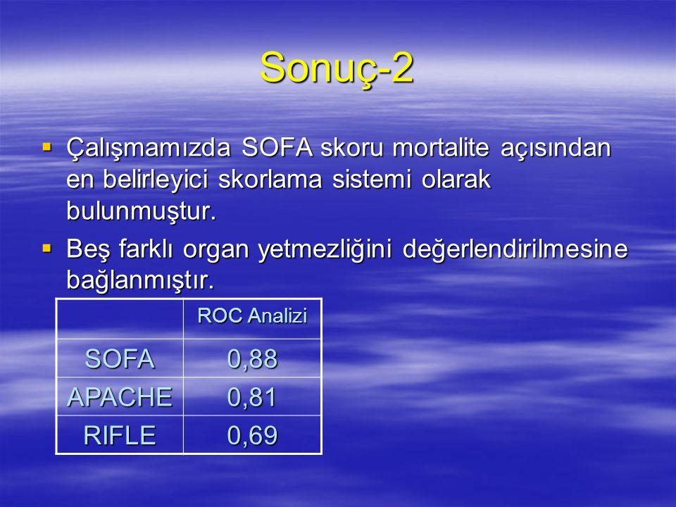 Sonuç-2  Çalışmamızda SOFA skoru mortalite açısından en belirleyici skorlama sistemi olarak bulunmuştur.  Beş farklı organ yetmezliğini değerlendiri