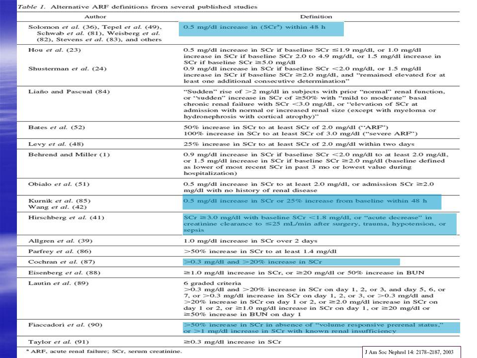 ALI/ARDS Report of American-European consensus ICM 1994 20:225-232  Akut başlangıç  AP grafide bilateral infiltratlar  PaO 2 /FiO 2  300 / PaO 2 /FiO 2  200 (PEEP'ten bağımsız)  PCWP  18 veya sol atrial hipertansiyonun klinik bulgularının yokluğu Yapay solunum Kaçınılmaz Hayat kurtarıcı