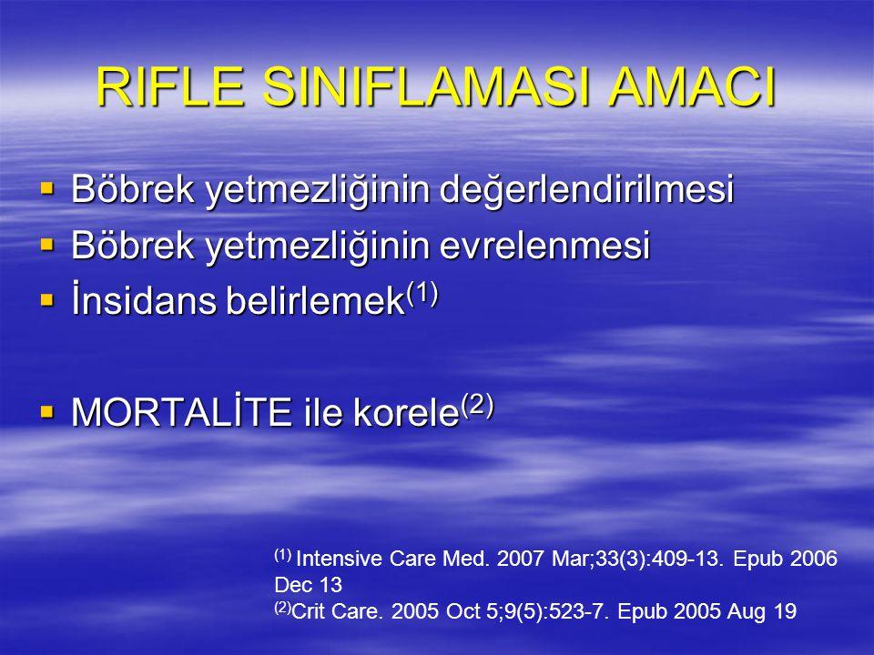 RIFLE Sınıflaması (1) Intensive Care Med.2007 Mar;33(3):409-13.