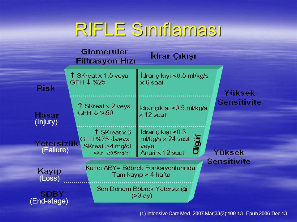 RIFLE Sınıflaması (1) Intensive Care Med. 2007 Mar;33(3):409-13. Epub 2006 Dec 13 (Injury) (Failure) (Loss) (End-stage)