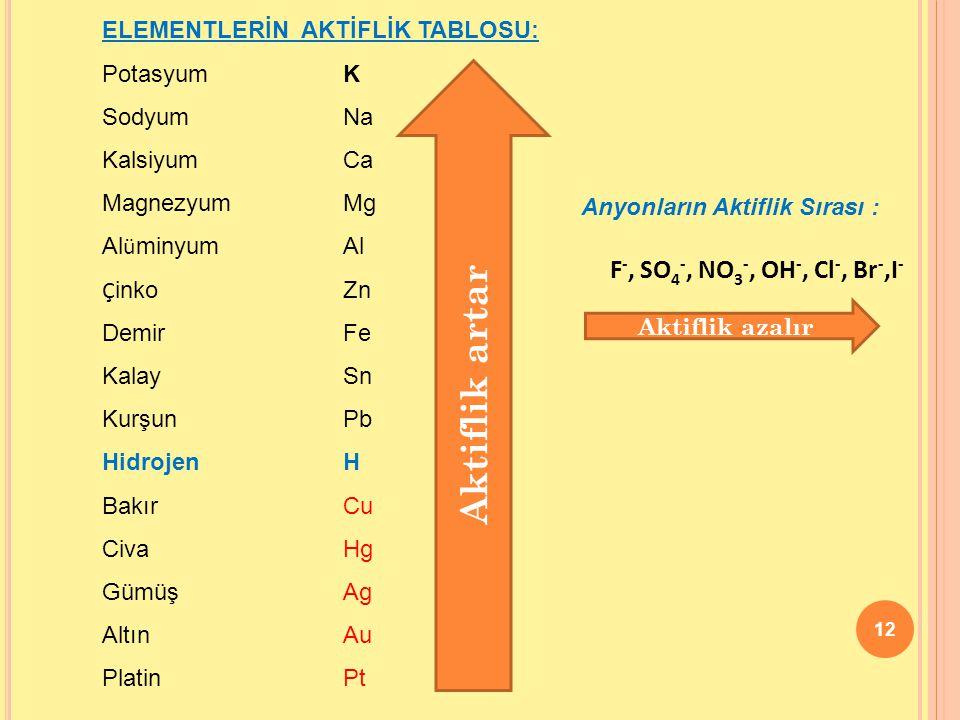 12 ELEMENTLERİN AKTİFLİK TABLOSU: Potasyum K Sodyum Na Kalsiyum Ca Magnezyum Mg Al ü minyum Al Ç inko Zn Demir Fe Kalay Sn Kurşun Pb Hidrojen H Bakır Cu CivaHg Gümüş Ag Altın Au Platin Pt Aktiflik artar Anyonların Aktiflik Sırası : F -, SO 4 -, NO 3 -, OH -, Cl -, Br -,I - Aktiflik azalır