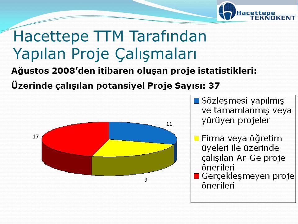 Hacettepe TTM Tarafından Yapılan Proje Çalışmaları Ağustos 2008'den itibaren oluşan proje istatistikleri: Üzerinde çalışılan potansiyel Proje Sayısı:
