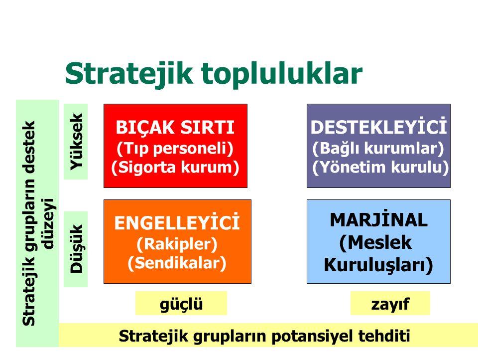 Stratejik topluluklar Stratejik grupların potansiyel tehditi Stratejik grupların destek düzeyi güçlüzayıf Düşük Yüksek BIÇAK SIRTI (Tıp personeli) (Si