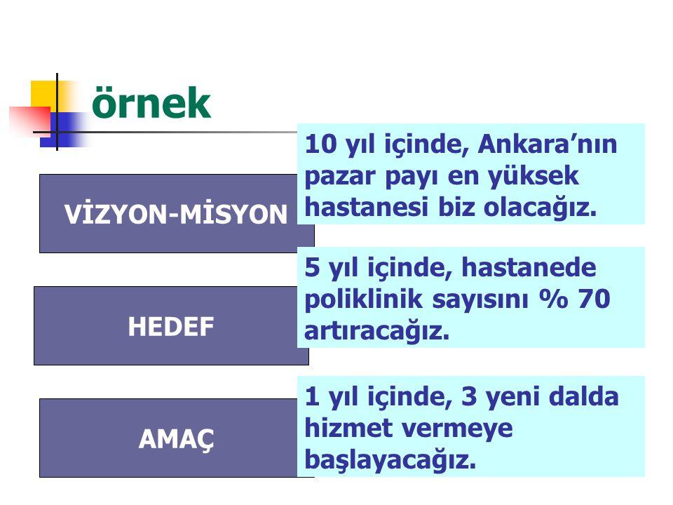 örnek VİZYON-MİSYON HEDEF AMAÇ 10 yıl içinde, Ankara'nın pazar payı en yüksek hastanesi biz olacağız. 5 yıl içinde, hastanede poliklinik sayısını % 70