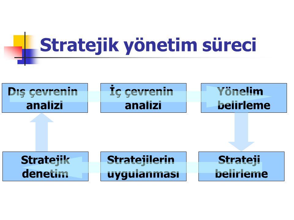 Stratejik yönetim süreci Dış çevrenin analizi Stratejilerin uygulanması Stratejik denetim Strateji belirleme İç çevrenin analizi Yönelim belirleme