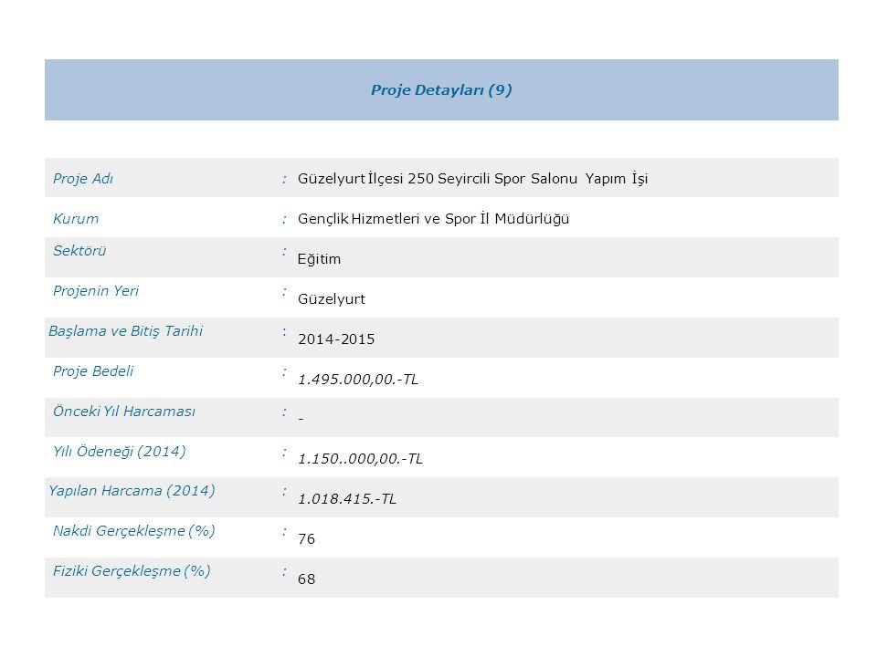 Proje Detayları (9) Proje Adı:Güzelyurt İlçesi 250 Seyircili Spor Salonu Yapım İşi Kurum:Gençlik Hizmetleri ve Spor İl Müdürlüğü Sektörü: Eğitim Projenin Yeri: Güzelyurt Başlama ve Bitiş Tarihi: 2014-2015 Proje Bedeli: 1.495.000,00.-TL Önceki Yıl Harcaması: - Yılı Ödeneği (2014): 1.150..000,00.-TL Yapılan Harcama (2014): 1.018.415.-TL Nakdi Gerçekleşme (%): 76 Fiziki Gerçekleşme (%): 68