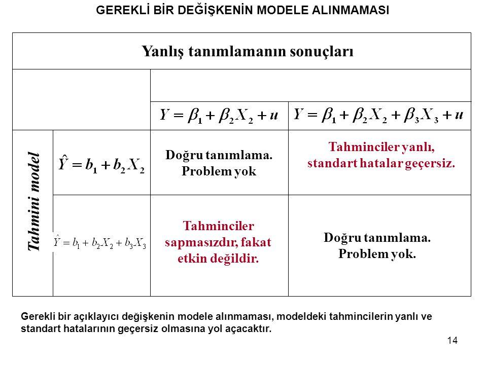 14 GEREKLİ BİR DEĞİŞKENİN MODELE ALINMAMASI Gerekli bir açıklayıcı değişkenin modele alınmaması, modeldeki tahmincilerin yanlı ve standart hatalarının geçersiz olmasına yol açacaktır.