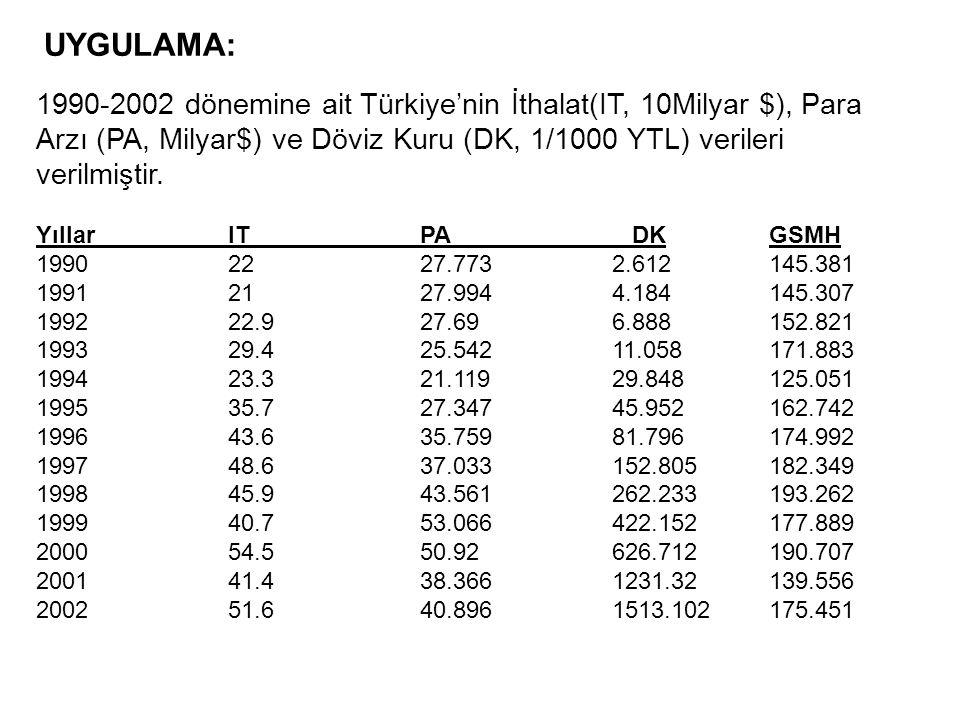 UYGULAMA: 1990-2002 dönemine ait Türkiye'nin İthalat(IT, 10Milyar $), Para Arzı (PA, Milyar$) ve Döviz Kuru (DK, 1/1000 YTL) verileri verilmiştir.