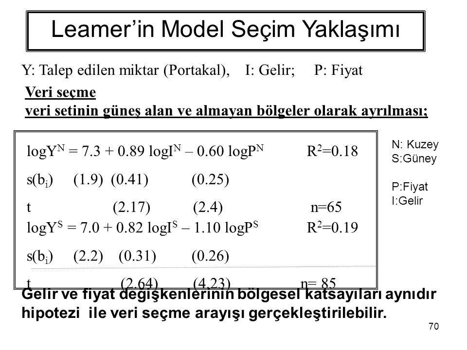 70 Leamer'in Model Seçim Yaklaşımı logY N = 7.3 + 0.89 logI N – 0.60 logP N R 2 =0.18 s(b i )(1.9) (0.41) (0.25) t (2.17) (2.4) n=65 logY S = 7.0 + 0.82 logI S – 1.10 logP S R 2 =0.19 s(b i )(2.2) (0.31) (0.26) t (2.64) (4.23) n= 85 Veri seçme veri setinin güneş alan ve almayan bölgeler olarak ayrılması; N: Kuzey S:Güney P:Fiyat I:Gelir Gelir ve fiyat değişkenlerinin bölgesel katsayıları aynıdır hipotezi ile veri seçme arayışı gerçekleştirilebilir.