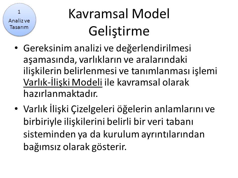 Kavramsal Model Geliştirme Gereksinim analizi ve değerlendirilmesi aşamasında, varlıkların ve aralarındaki ilişkilerin belirlenmesi ve tanımlanması iş