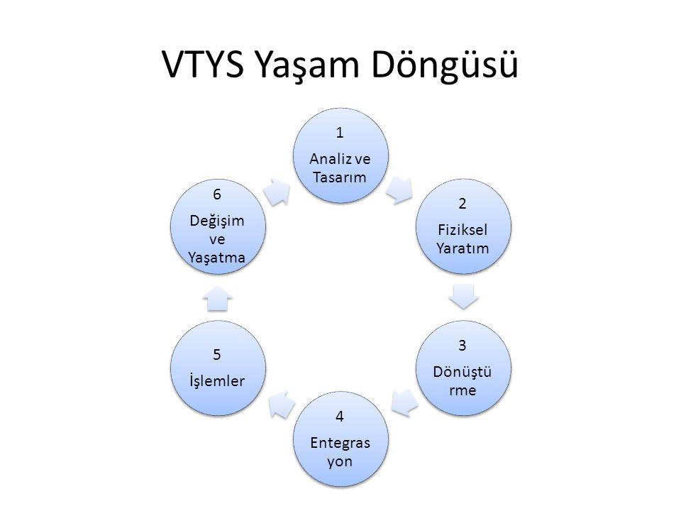 VTYS Yaşam Döngüsü 1 Analiz ve Tasarım 2 Fiziksel Yaratım 3 Dönüştü rme 4 Entegras yon 5 İşlemler 6 Değişim ve Yaşatma