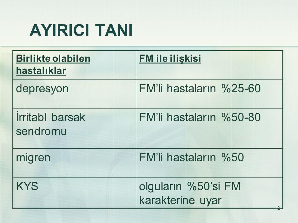 42 AYIRICI TANI Birlikte olabilen hastalıklar FM ile ilişkisi depresyonFM'li hastaların %25-60 İrritabl barsak sendromu FM'li hastaların %50-80 migren