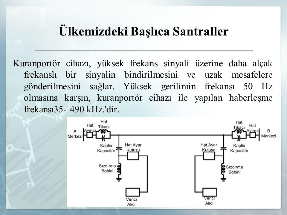 Kuranportör cihazı, yüksek frekans sinyali üzerine daha alçak frekanslı bir sinyalin bindirilmesini ve uzak mesafelere gönderilmesini sağlar. Yüksek g