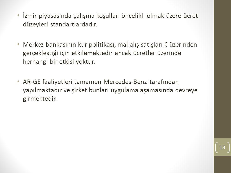 İzmir piyasasında çalışma koşulları öncelikli olmak üzere ücret düzeyleri standartlardadır. Merkez bankasının kur politikası, mal alış satışları € üze