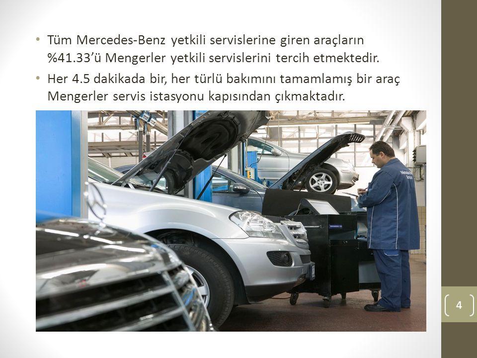 Tüm Mercedes-Benz yetkili servislerine giren araçların %41.33'ü Mengerler yetkili servislerini tercih etmektedir. Her 4.5 dakikada bir, her türlü bakı