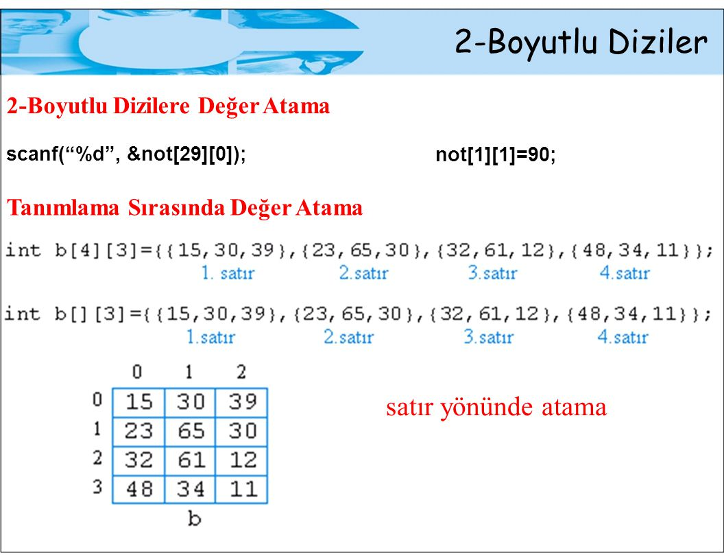 """2-Boyutlu Diziler 2-Boyutlu Dizilere Değer Atama scanf(""""%d"""", &not[29][0]); Tanımlama Sırasında Değer Atama not[1][1]=90; satır yönünde atama"""