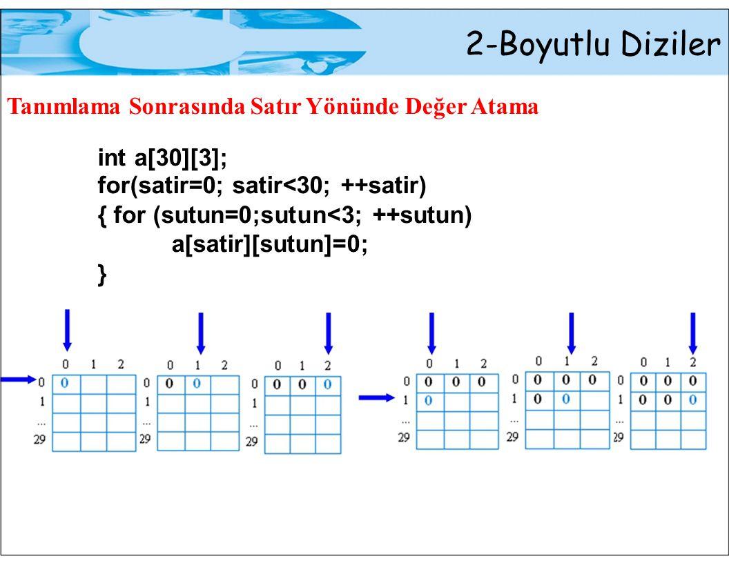2-Boyutlu Diziler Tanımlama Sonrasında Satır Yönünde Değer Atama int a[30][3]; for(satir=0; satir<30; ++satir) { for (sutun=0;sutun<3; ++sutun) a[satir][sutun]=0; }