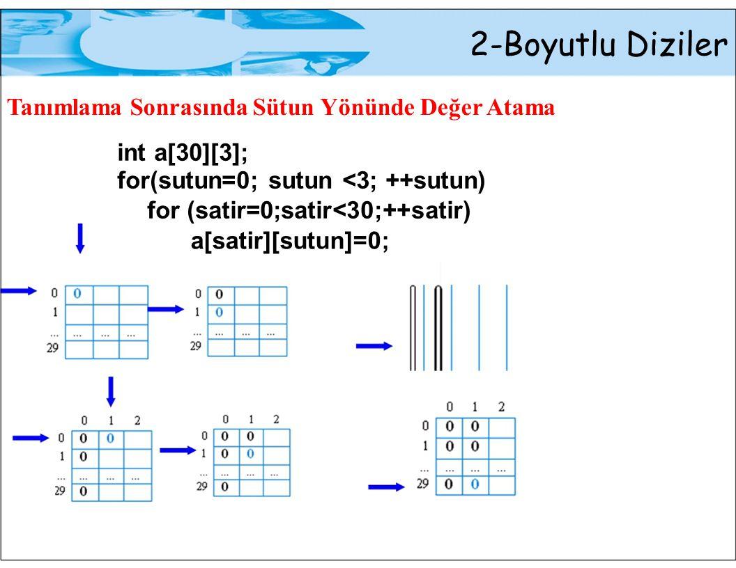 2-Boyutlu Diziler Tanımlama Sonrasında Sütun Yönünde Değer Atama int a[30][3]; for(sutun=0; sutun <3; ++sutun) for (satir=0;satir<30;++satir) a[satir]
