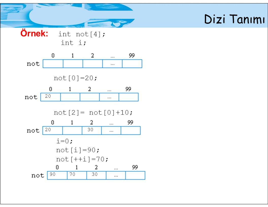 Dizi Tanımı Örnek: int not[4]; int i; not[0]=20; 20 not[2]= not[0]+10; 2030 i=0; not[i]=90; not[++i]=70; 907030