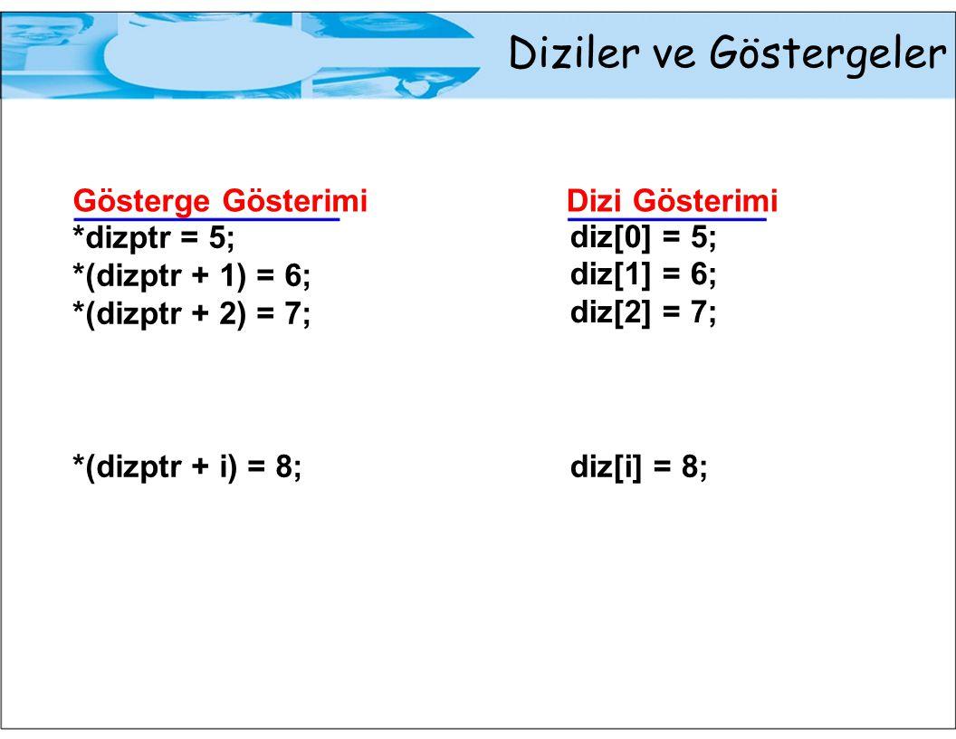 Diziler ve Göstergeler Gösterge Gösterimi *dizptr = 5; *(dizptr + 1) = 6; *(dizptr + 2) = 7; *(dizptr + i) = 8; Dizi Gösterimi diz[0] = 5; diz[1] = 6; diz[2] = 7; diz[i] = 8;