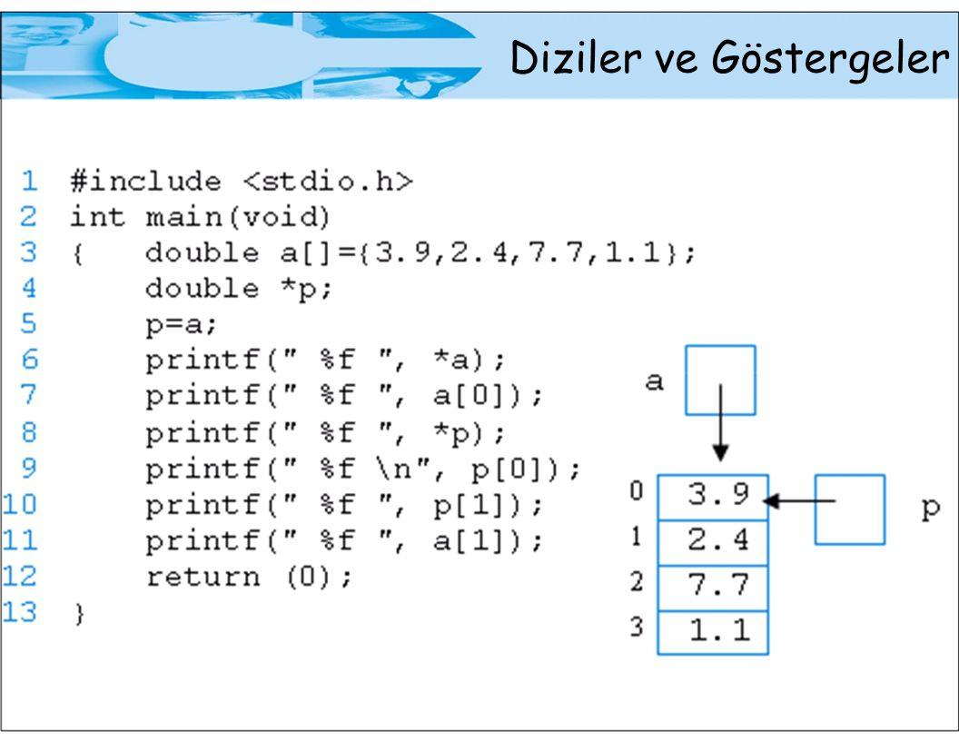 2-Boyutlu Diziler 2-Boyutlu Diziler ve Fonksiyonlar Dizi tanımı int a[2][3]={1,2,3,4,5,6}; Fonksiyon çağırma f1(,a,); Fonksiyon başlığı f1(, int b[][3],);