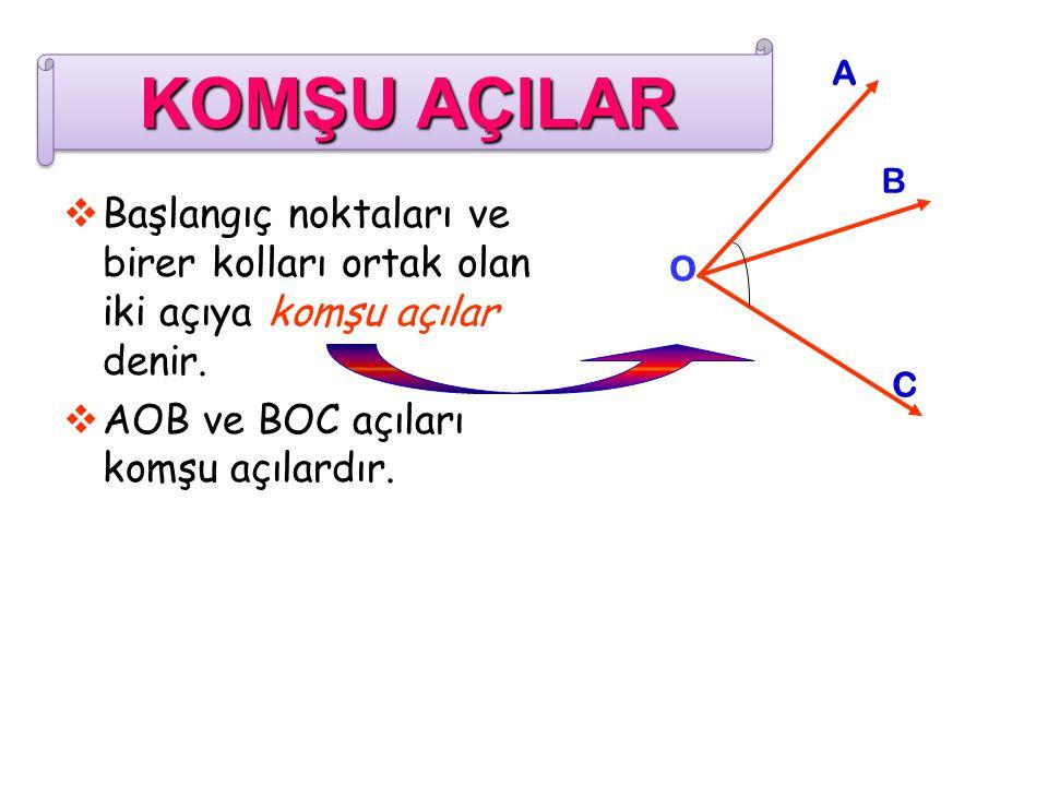  Başlangıç noktaları ve birer kolları ortak olan iki açıya komşu açılar denir.  AOB ve BOC açıları komşu açılardır. O A B C KOMŞU AÇILAR