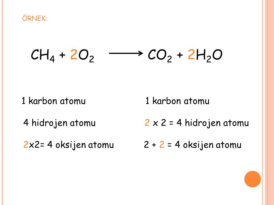 CH 4 + 2O 2 CO 2 + 2H 2 O 1 karbon atomu 1 karbon atomu 4 hidrojen atomu 2 x 2 = 4 hidrojen atomu 2x2= 4 oksijen atomu 2 + 2 = 4 oksijen atomu ÖRNEK: