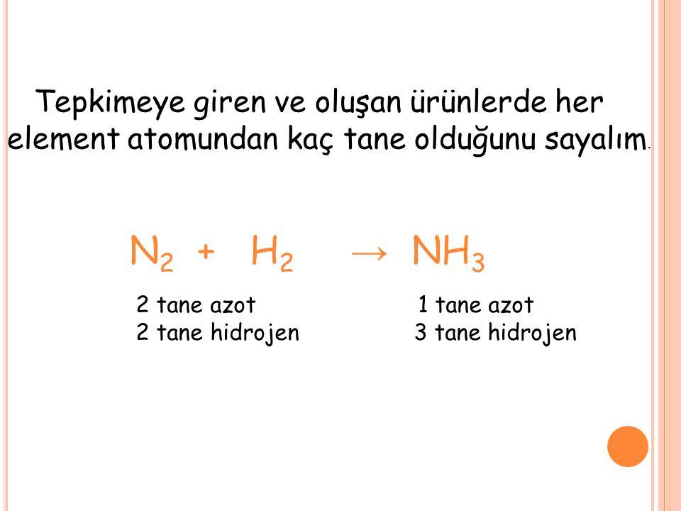 Tepkimeye giren ve oluşan ürünlerde her element atomundan kaç tane olduğunu sayalım. N 2 + H 2 → NH 3 2 tane azot 1 tane azot 2 tane hidrojen 3 tane h