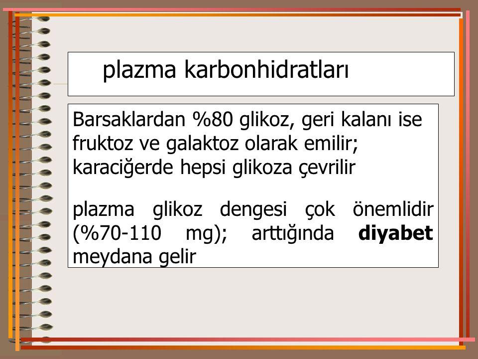 plazma karbonhidratları Barsaklardan %80 glikoz, geri kalanı ise fruktoz ve galaktoz olarak emilir; karaciğerde hepsi glikoza çevrilir plazma glikoz dengesi çok önemlidir (%70-110 mg); arttığında diyabet meydana gelir