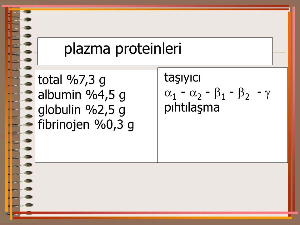 plazma proteinleri total %7,3 g albumin %4,5 g globulin %2,5 g fibrinojen %0,3 g taşıyıcı  1 -  2 -  1 -  2 -  pıhtılaşma