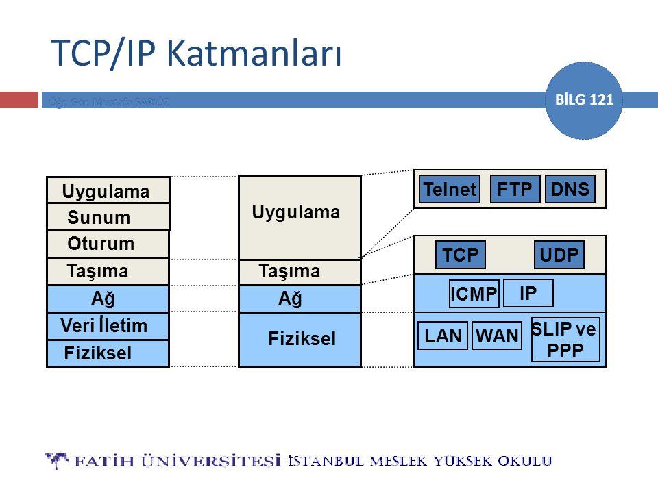 BİLG 121 TCP/IP Katmanları Uygulama Sunum Oturum Taşıma Ağ Veri İletim Fiziksel Ağ Fiziksel Taşıma Uygulama IP WAN SLIP ve PPP TCPUDP TelnetFTPDNS ICM