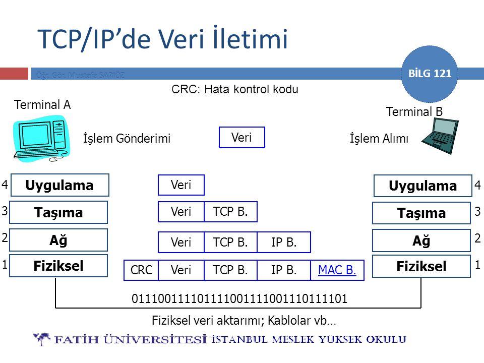 BİLG 121 TCP/IP'de Veri İletimi Terminal A Terminal B İşlem Gönderimiİşlem Alımı Veri Uygulama Taşıma Ağ Fiziksel 1 2 3 4 0111001111011110011110011101