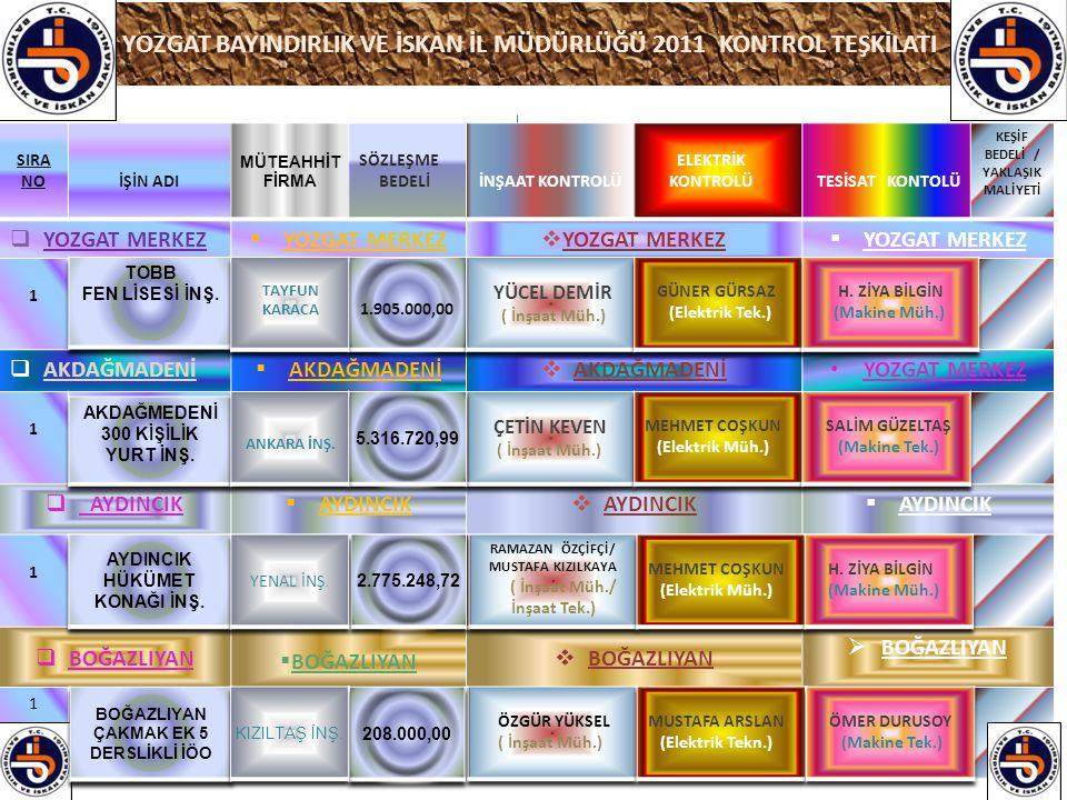 YOZGAT BAYINDIRLIK VE İSKAN İL MÜDÜRLÜĞÜ 2011 KONTROL TEŞKİLATI SIRA NOİŞİN ADI MÜTEAHHİT FİRMA SÖZLEŞME BEDELİİNŞAAT KONTROLÜ ELEKTRİK KONTROLÜ TESİSAT KONTOLÜ KEŞİF BEDELİ / YAKLAŞIK MALİYETİ  YOZGAT MERKEZ  YOZGAT MERKEZ  YOZGAT MERKEZ  YOZGAT MERKEZ 1  AKDAĞMADENİ  AKDAĞMADENİ  AKDAĞMADENİ YOZGAT MERKEZ 1  AYDINCIK  AYDINCIK  AYDINCIK  AYDINCIK 1  BOĞAZLIYAN  BOĞAZLIYAN  BOĞAZLIYAN  BOĞAZLIYAN 1