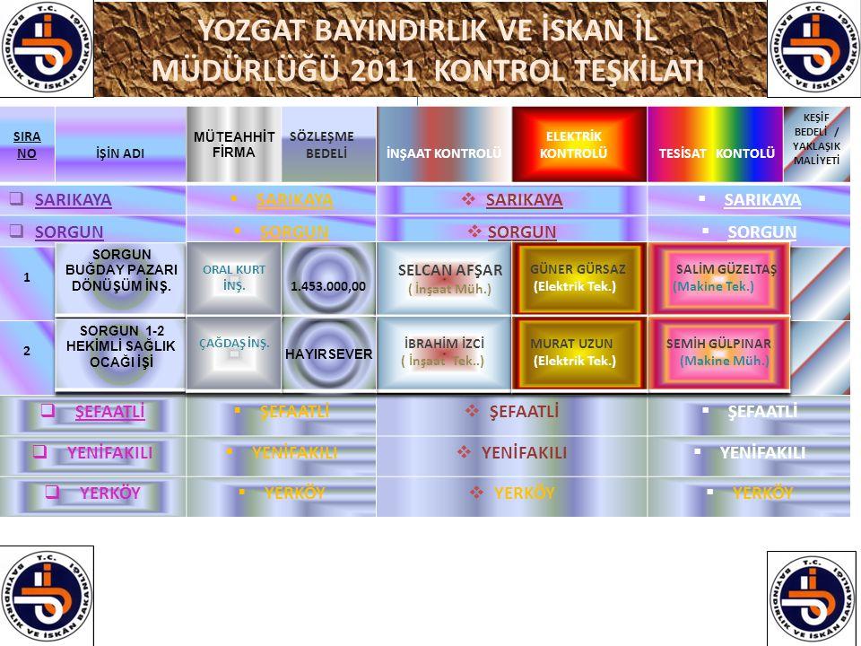 YOZGAT BAYINDIRLIK VE İSKAN İL MÜDÜRLÜĞÜ 2011 KONTROL TEŞKİLATI SIRA NOİŞİN ADI MÜTEAHHİT FİRMA SÖZLEŞME BEDELİİNŞAAT KONTROLÜ ELEKTRİK KONTROLÜ TESİS
