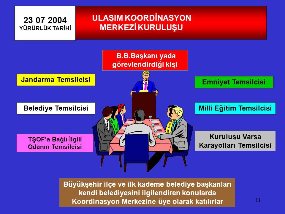 11 ULAŞIM KOORDİNASYON MERKEZİ KURULUŞU 23 07 2004 YÜRÜRLÜK TARİHİ B.B.Başkanı yada görevlendirdiği kişi Jandarma Temsilcisi Emniyet Temsilcisi Milli