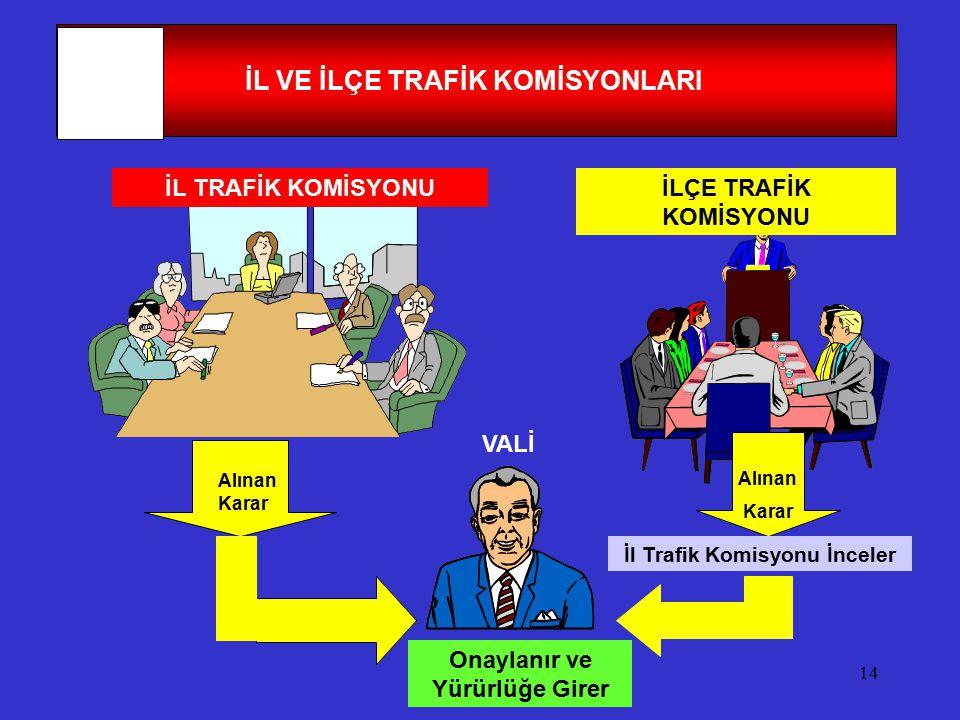 14 İL VE İLÇE TRAFİK KOMİSYONLARI İL TRAFİK KOMİSYONUİLÇE TRAFİK KOMİSYONU Alınan Karar Alınan Karar İl Trafik Komisyonu İnceler Onaylanır ve Yürürlüğ