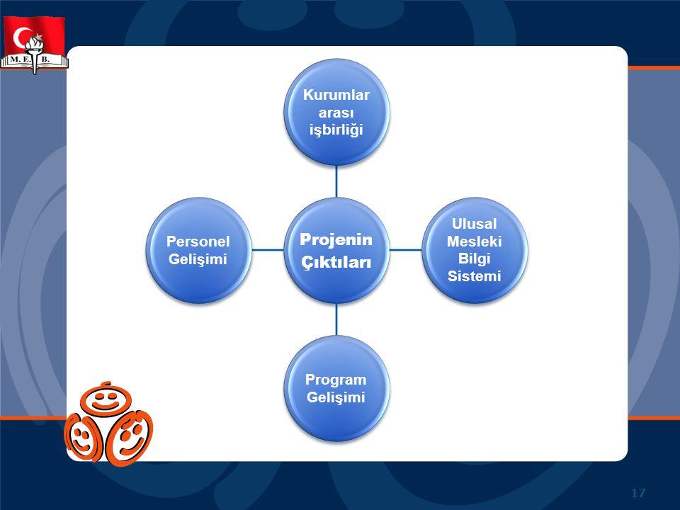 Projenin Çıktıları Kurumlar arası işbirliği Ulusal Mesleki Bilgi Sistemi Program Gelişimi Personel Gelişimi 17