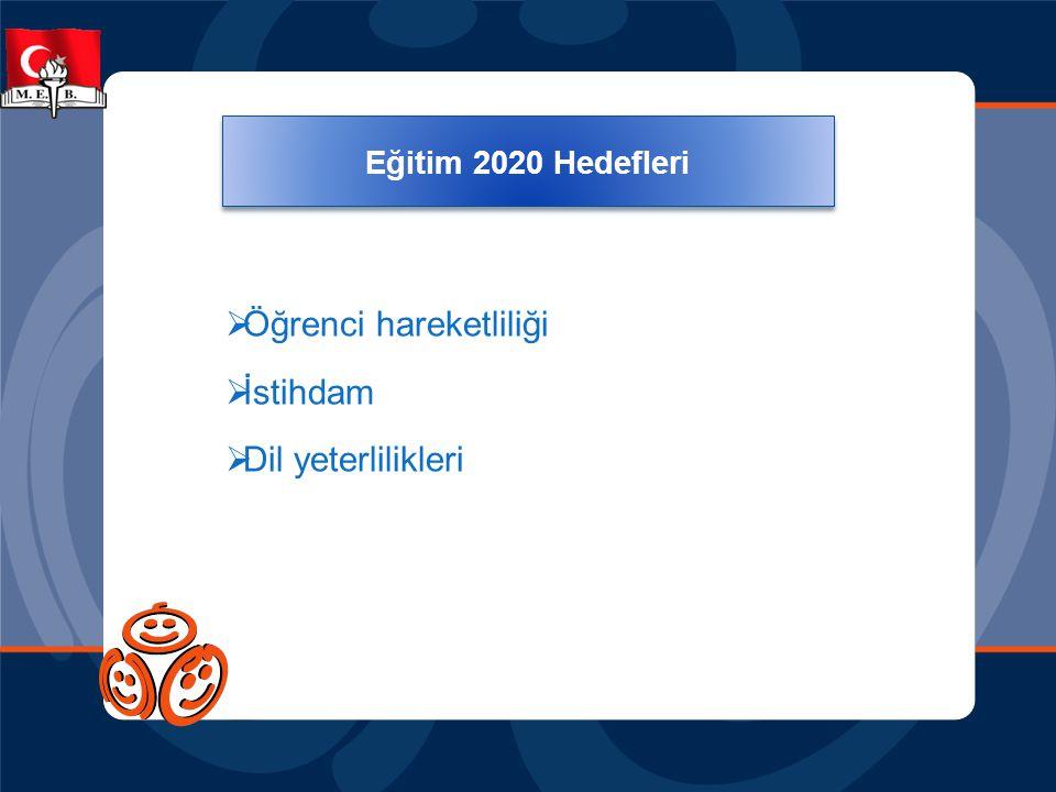 Eğitim 2020 Temel Hedefleri  Öğrenci hareketliliği  İstihdam  Dil yeterlilikleri Eğitim 2020 Hedefleri