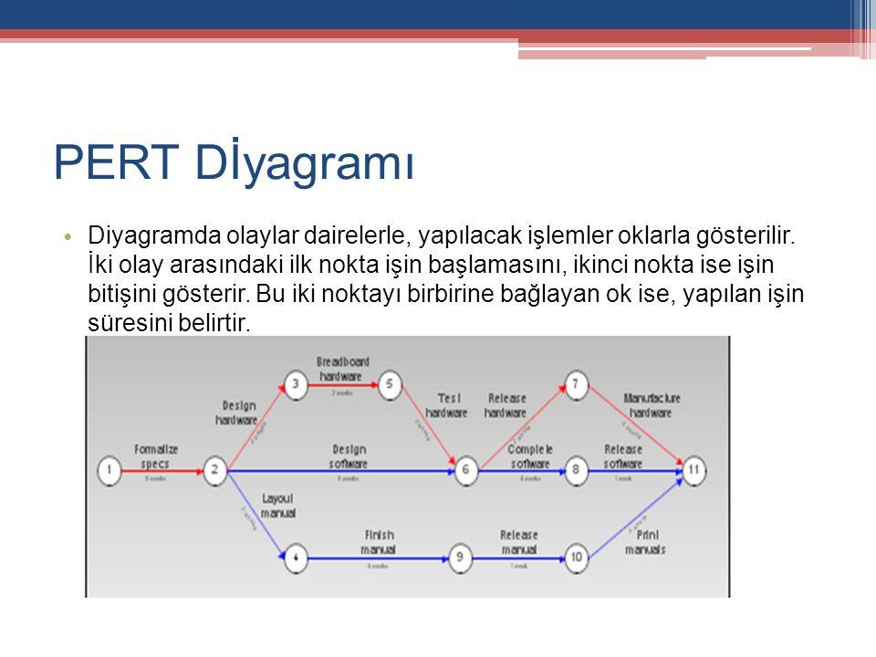 PERT Dİyagramı Diyagramda olaylar dairelerle, yapılacak işlemler oklarla gösterilir. İki olay arasındaki ilk nokta işin başlamasını, ikinci nokta ise