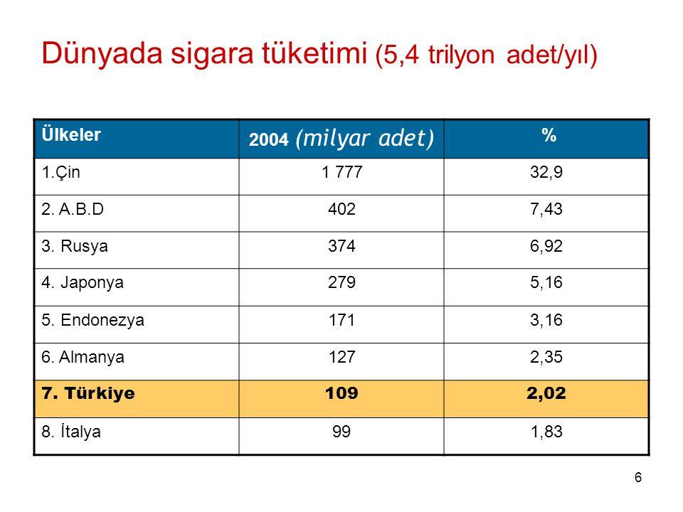 17 Ulusal Tütün Kontrol Programı Amaç 2010 yılına kadar ülkemizde: –15 yaş üzerinde sigara içmeyenlerin oranını %80 in üzerine çıkarmak, –15 yaş altında ise %100 e yakın olmasını sağlamaktır.