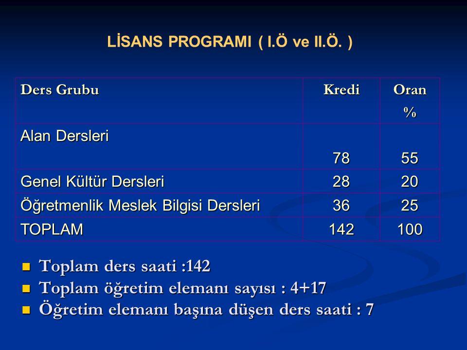 LİSANS PROGRAMI ( I.Ö ve II.Ö.