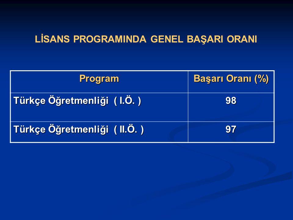 LİSANS PROGRAMINDA GENEL BAŞARI ORANI Program Başarı Oranı (%) Türkçe Öğretmenliği ( I.Ö.