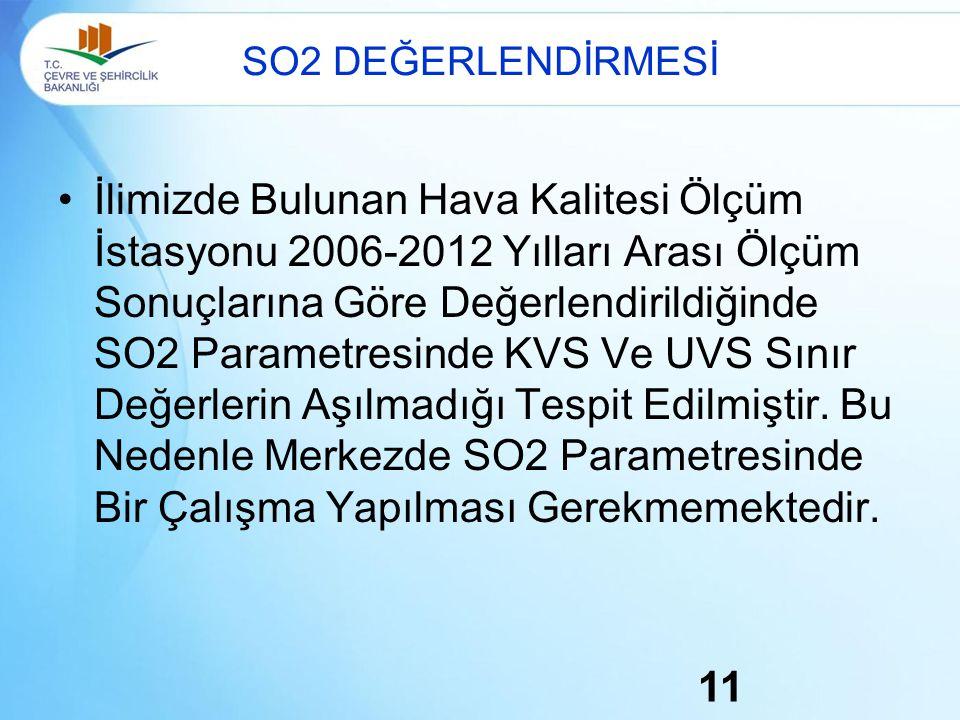 SO2 DEĞERLENDİRMESİ İlimizde Bulunan Hava Kalitesi Ölçüm İstasyonu 2006-2012 Yılları Arası Ölçüm Sonuçlarına Göre Değerlendirildiğinde SO2 Parametresinde KVS Ve UVS Sınır Değerlerin Aşılmadığı Tespit Edilmiştir.
