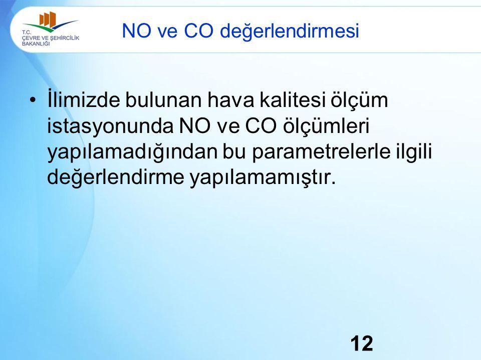 NO ve CO değerlendirmesi İlimizde bulunan hava kalitesi ölçüm istasyonunda NO ve CO ölçümleri yapılamadığından bu parametrelerle ilgili değerlendirme yapılamamıştır.